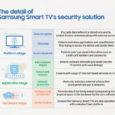 Samsung Electronics се ангажира всички телевизори и продукти на компанията да предлагат интернет свързаност до 2020 г. За успешната реализация на поетия ангажимент, Samsung работи усилено, за да гарантира сигурността […]